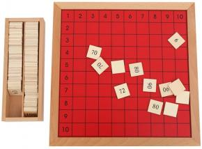 Pythagoras Board with Control Chart